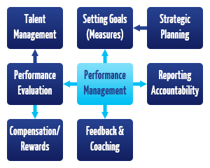 Performance Management Training Programs  Performance. Pasadena Criminal Lawyer Rooter Rooter Coupon. Banks For Business Accounts 3d Models Games. Community Hospice Of Northeast Florida. Mortgage Broker Licenses Backup Cloud Service. Chiropractor Gresham Oregon Sarsep Vs Sep. Virtual Admin Assistant Allied Roofing Supply. Colon Cancer Biomarkers Lawyers Staten Island. Home Equity Loan Loan To Value