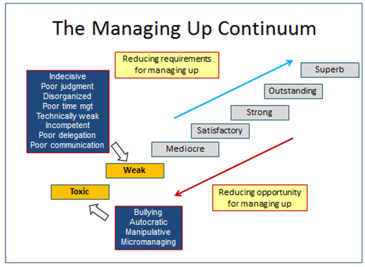 The Managing Up Continuum